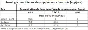 Fluor dosage